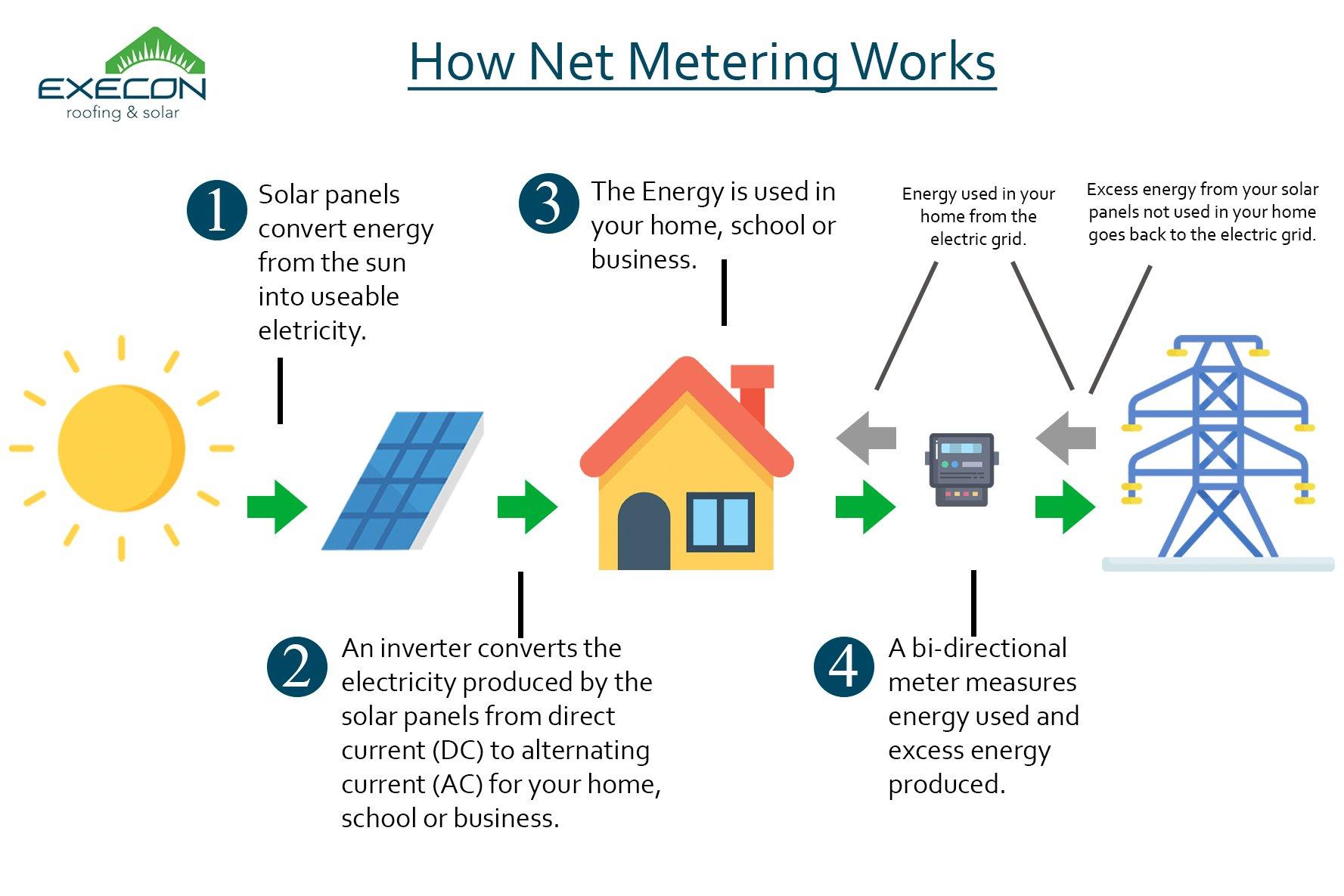 Net Metering for Homes